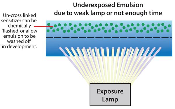 Underexposed Emulsion